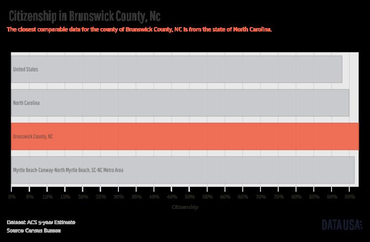 Data USA - Bar Chart of _        Citizenship_       in Brunswick County, Nc.png