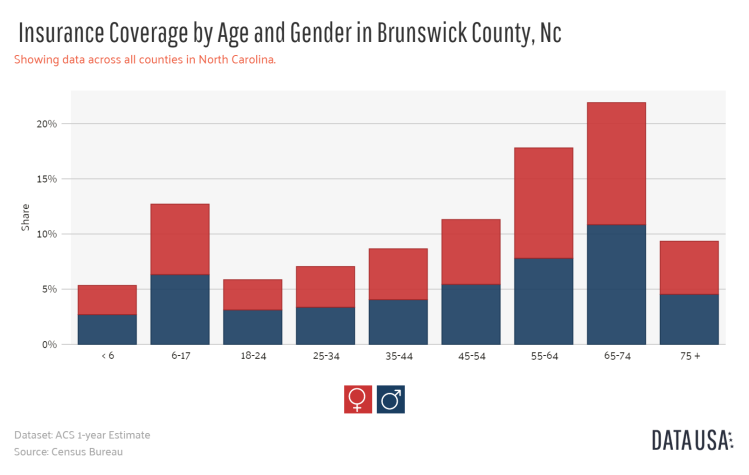 Data USA - Bar Chart of _        Insurance Coverage by Age and Gender_       in Brunswick County, Nc.png