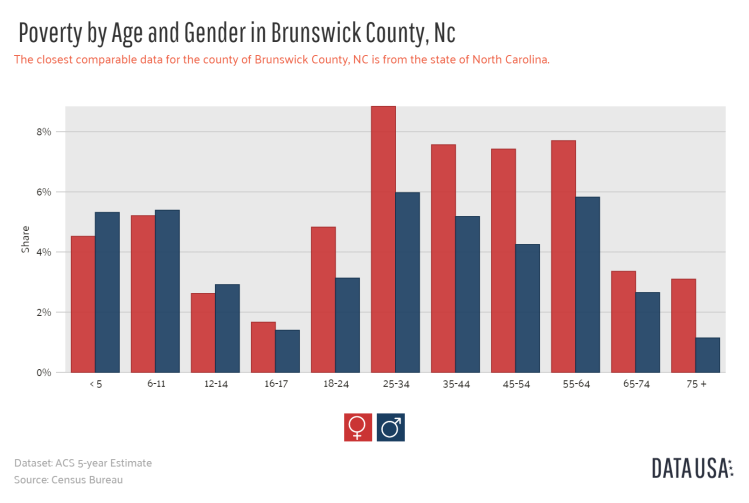 Data USA - Bar Chart of _        Poverty by Age and Gender_       in Brunswick County, Nc.png