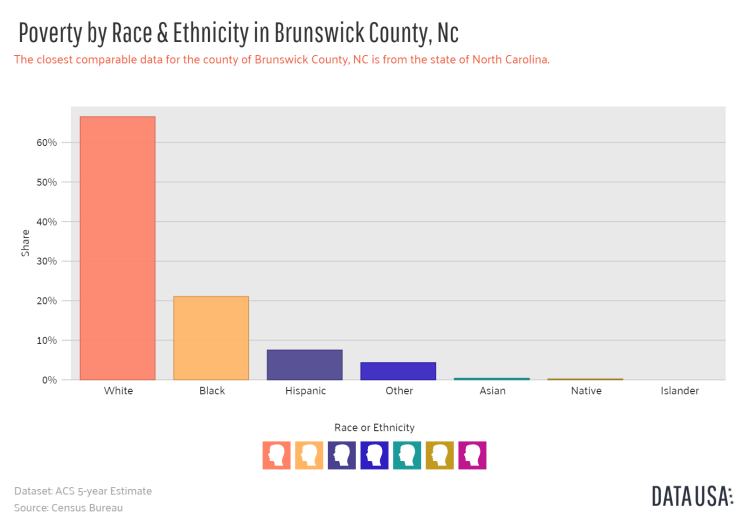 Data USA - Bar Chart of _        Poverty by Race & Ethnicity_       in Brunswick County, Nc.png