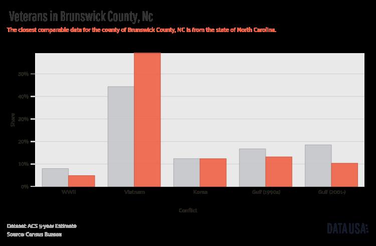 Data USA - Bar Chart of _        Veterans_       in Brunswick County, Nc.png