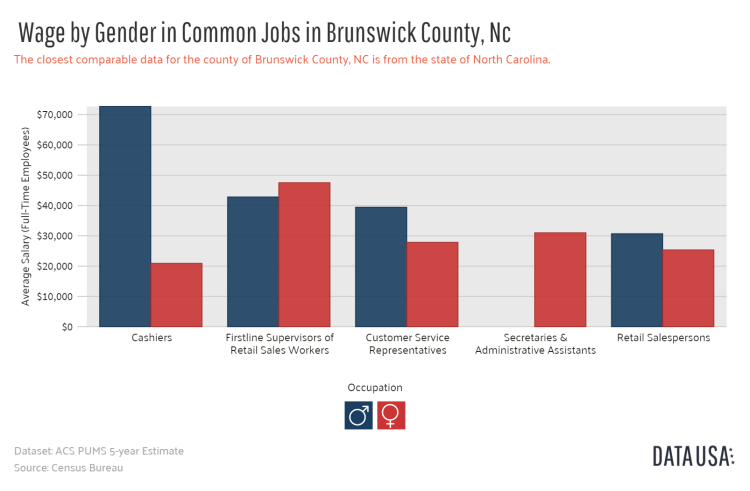 Data USA - Bar Chart of _        Wage by Gender in Common Jobs_       in Brunswick County, Nc (1).png