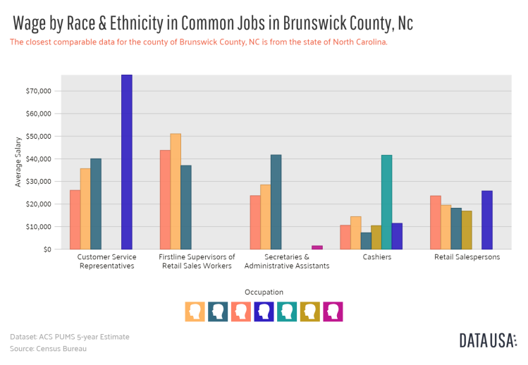 Data USA - Bar Chart of _        Wage by Race & Ethnicity in Common Jobs_       in Brunswick County, Nc.png