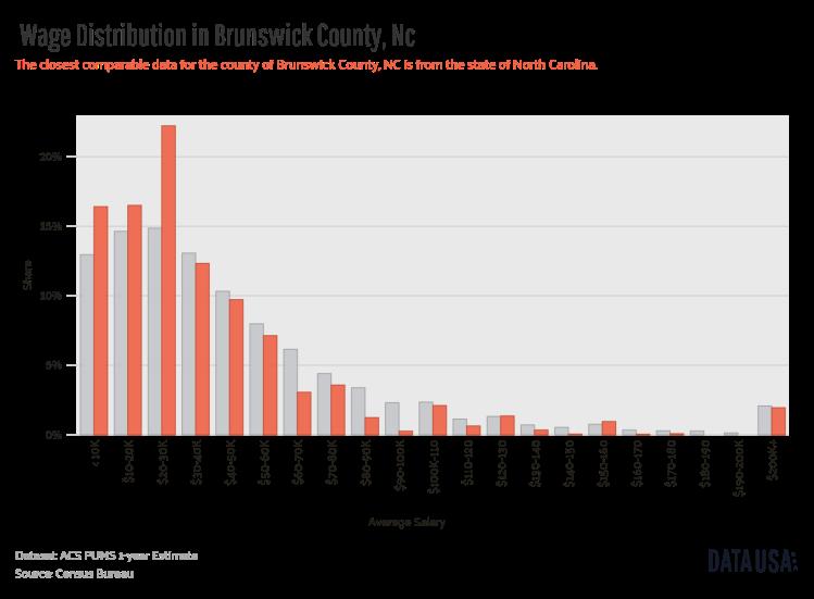 Data USA - Bar Chart of _        Wage Distribution_       in Brunswick County, Nc.png