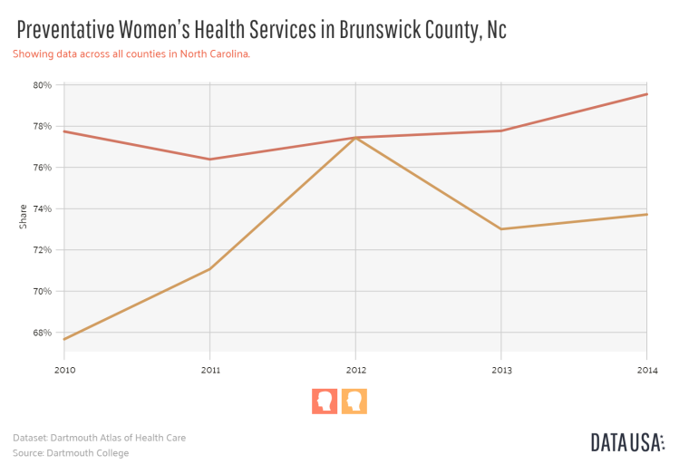 Data USA - Line Plot of _        Preventative Women's Health Services_       in Brunswick County, Nc.png