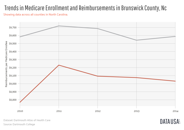 Data USA - Line Plot of _        Trends in Medicare Enrollment and Reimbursements_       in Brunswick County, Nc.png