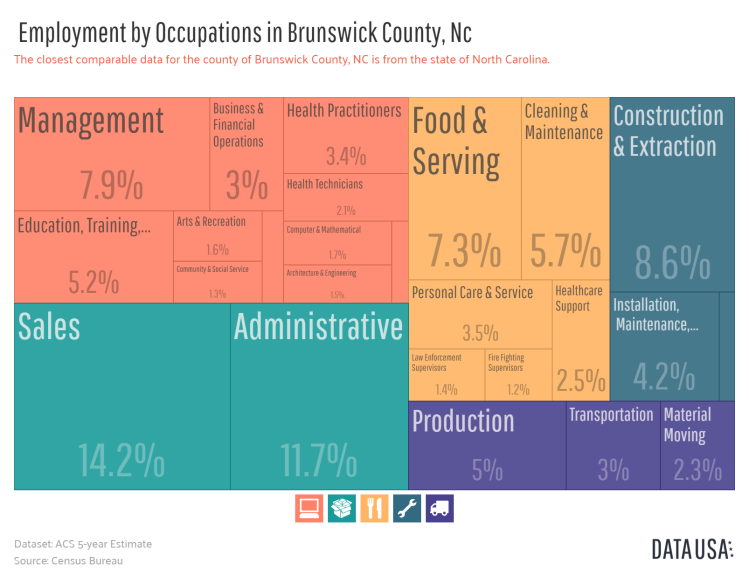 Data USA - Tree Map of _        Employment by Occupations_       in Brunswick County, Nc.png